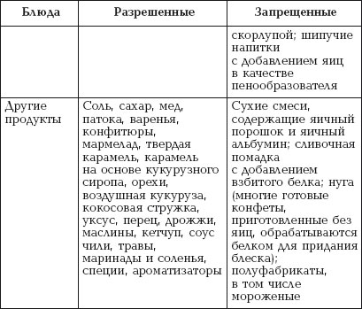 Элиминационная Диета При Аллергии Список Продуктов Разрешенных