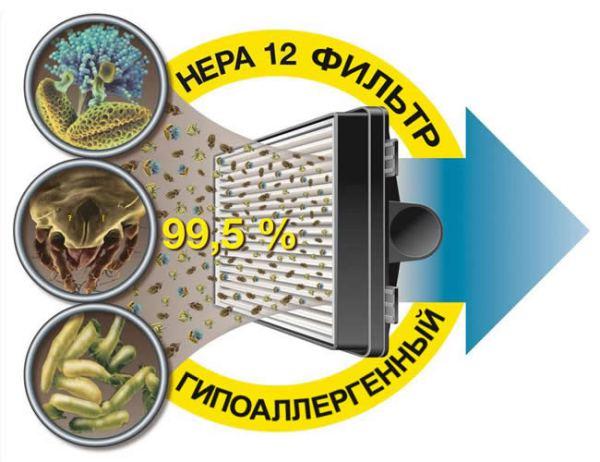 kak-vybrat-pylesos-dlya-allergetika-2