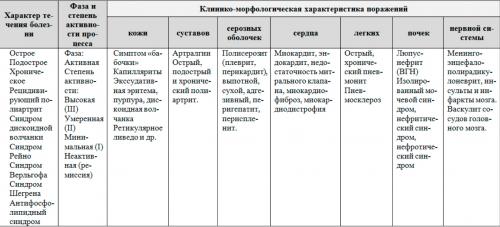 Классификация СКВ